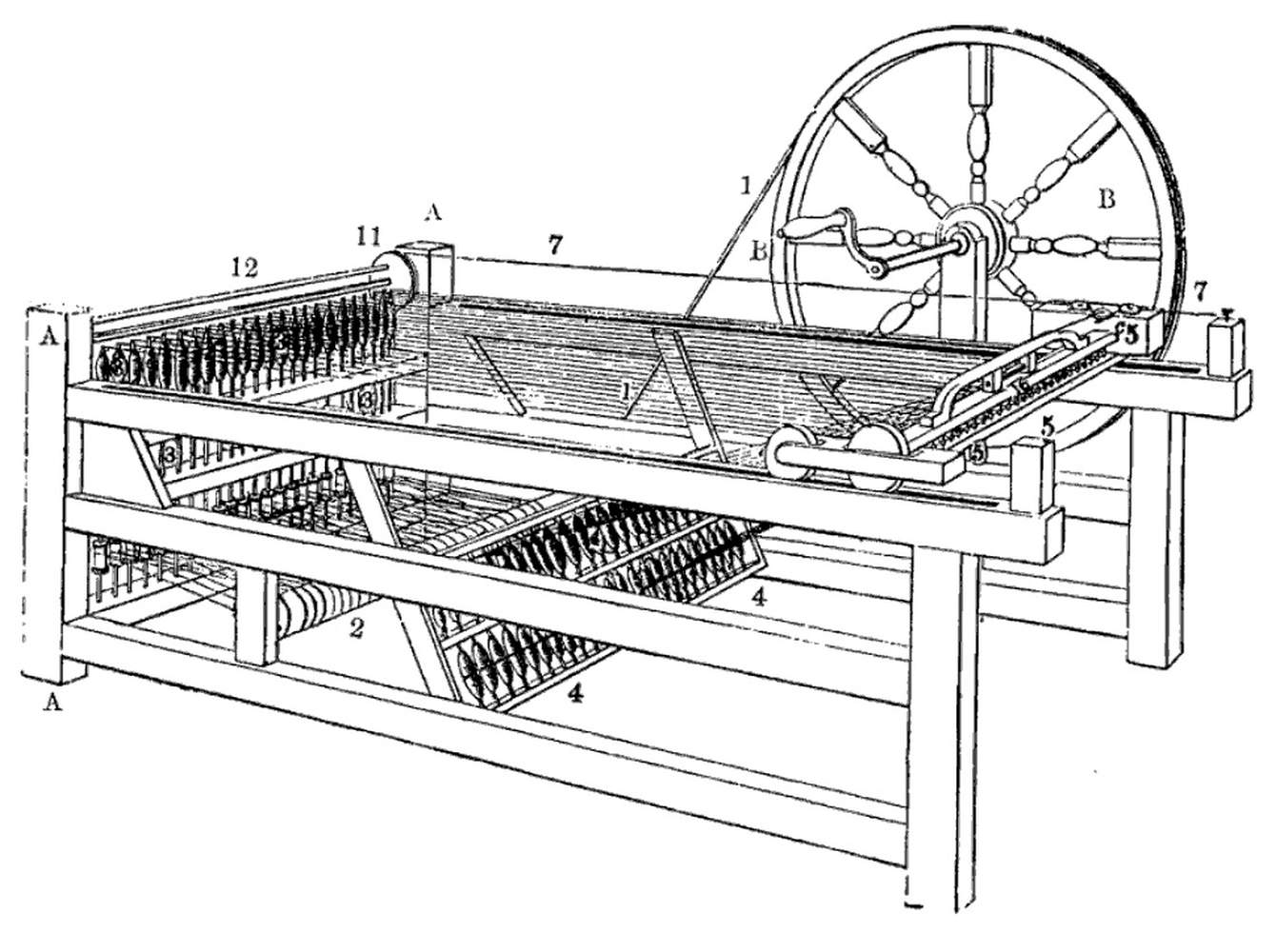Automatisierung durch Spinning Jenny